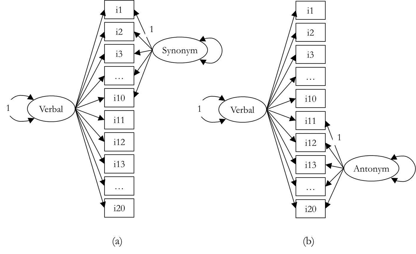 Examining method effect of synonym and antonym test in - Synonym modell ...