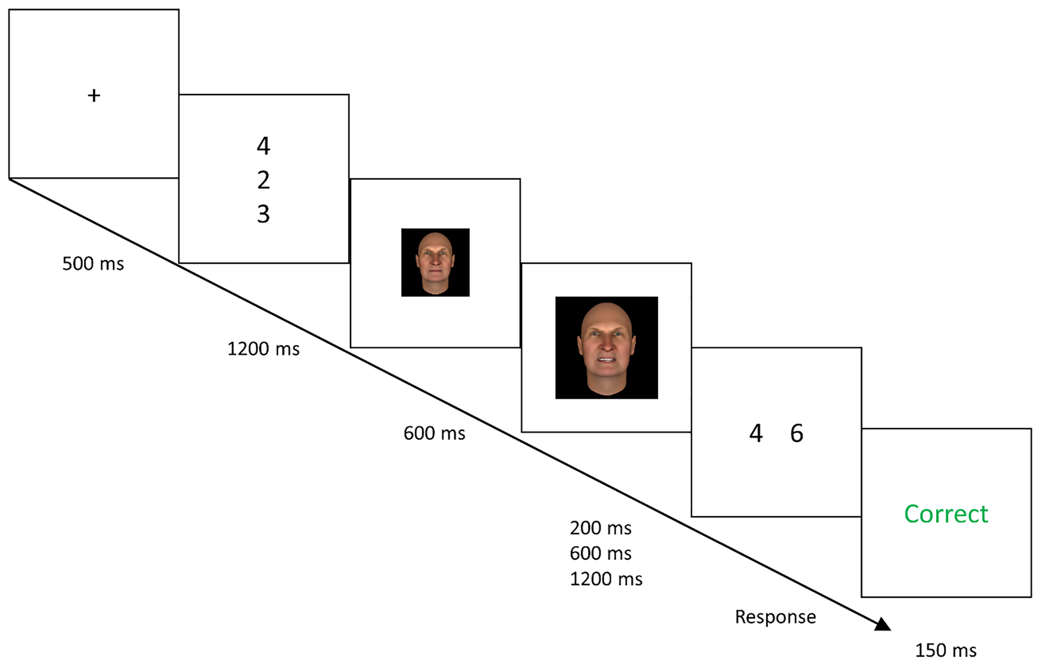 Freeze Or Forget Virtual Attack Effects In An Emotional Sternberg Figure 1 Block Diagram Click On Image To Enlarge