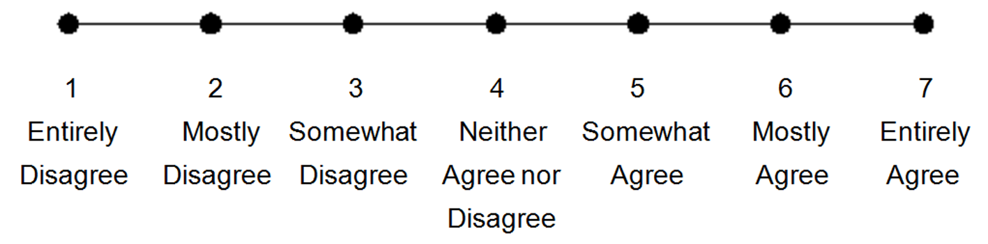 Lemons into lemonade development and validation of an for 10 point likert scale template