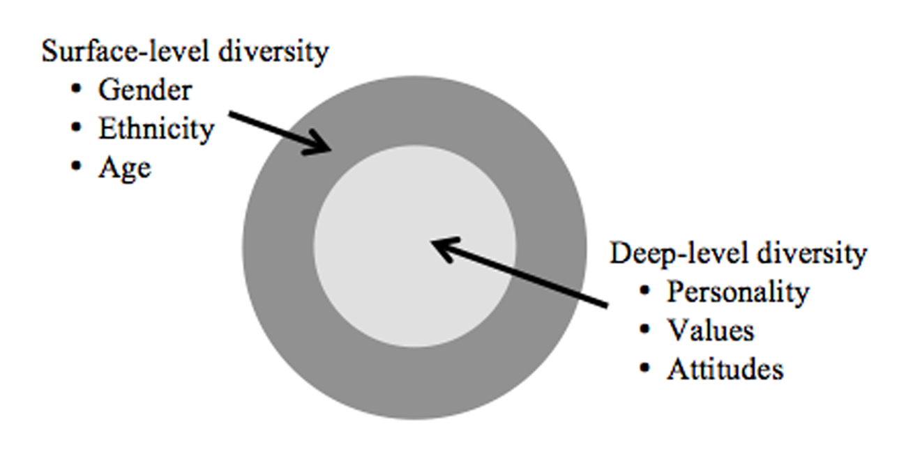 surface level diversity and deep level diversity essay These diversities exist in today's modern company where demographics, cultural and personal differences among the workers and customers who do business with the company, ie surface – level diversity and deep level diversity.