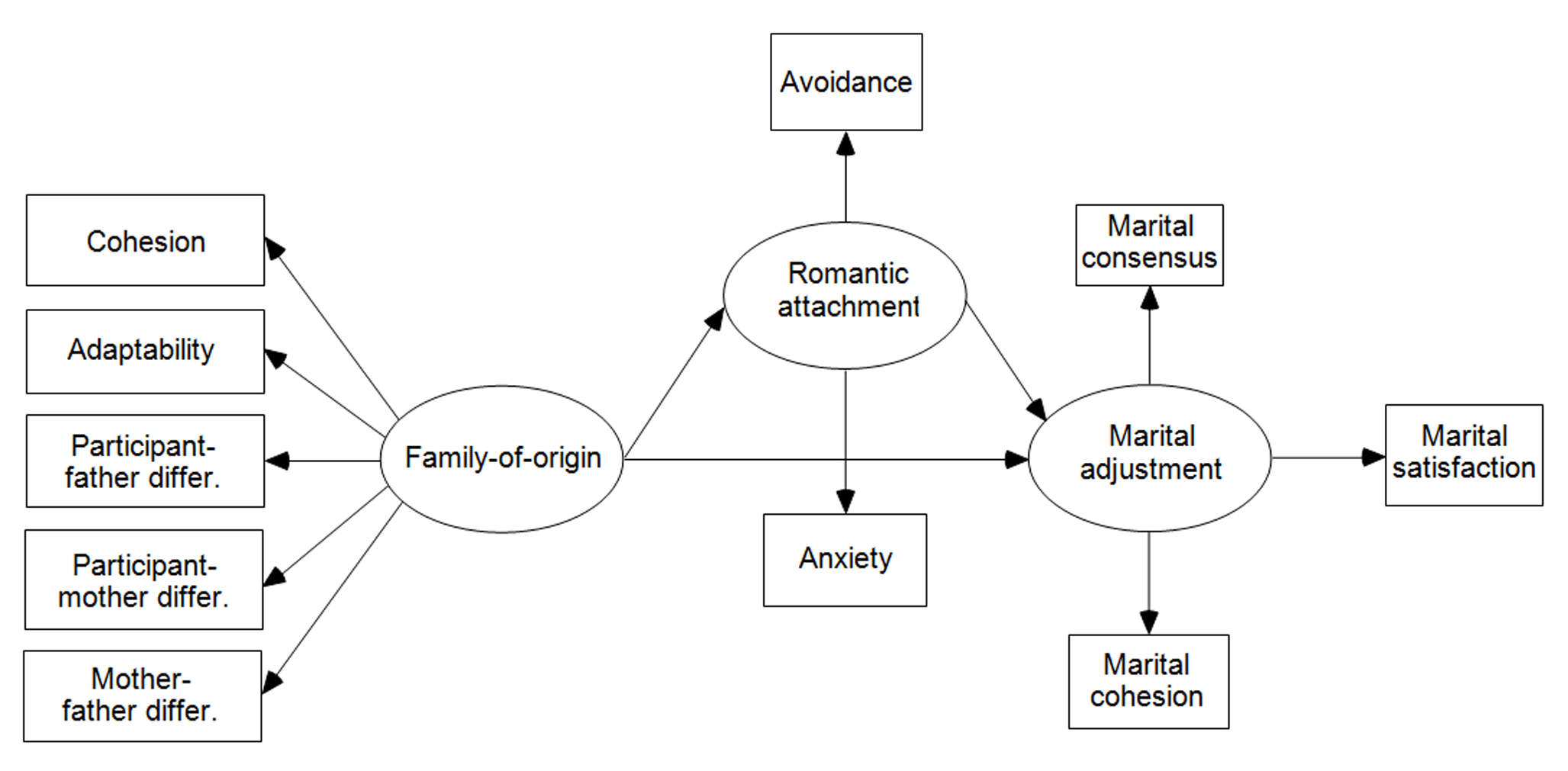 family system thesis
