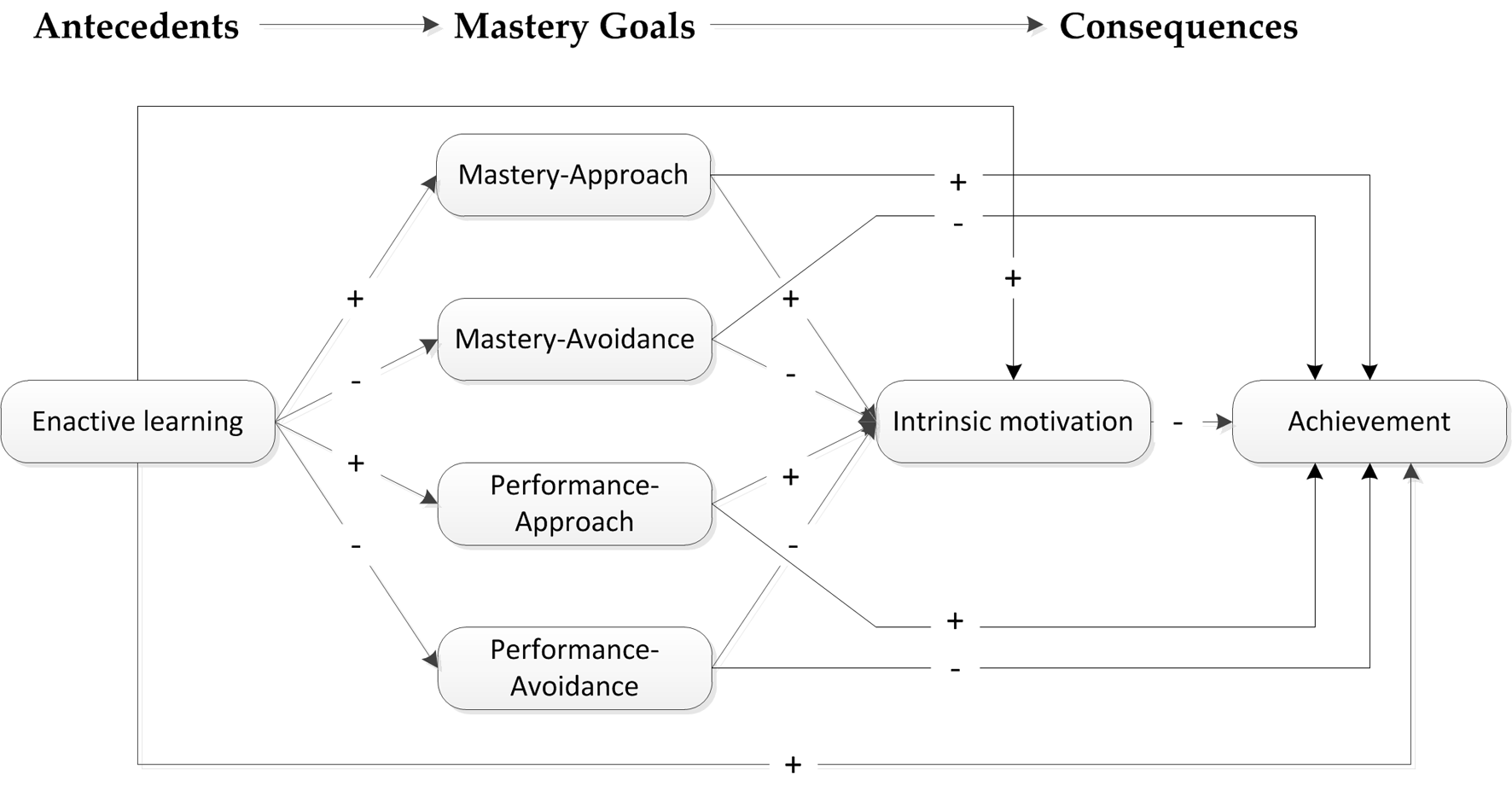achievement goal theory 'an athlete's motivation Achievement goal theory (nicholls, 1984, 1989) proposes that goal  less  intrinsic motivation and more stress among young athletes (lavoi.